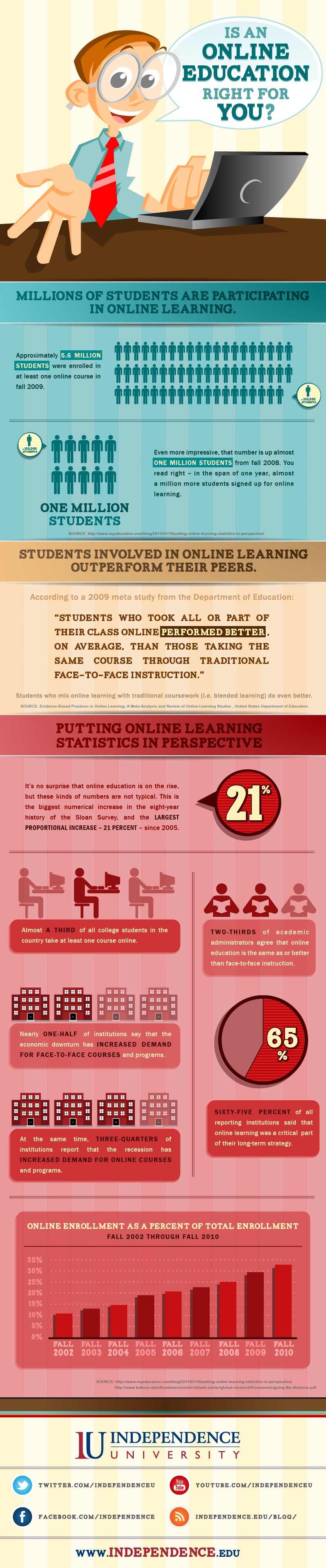 Independence University infographic online education